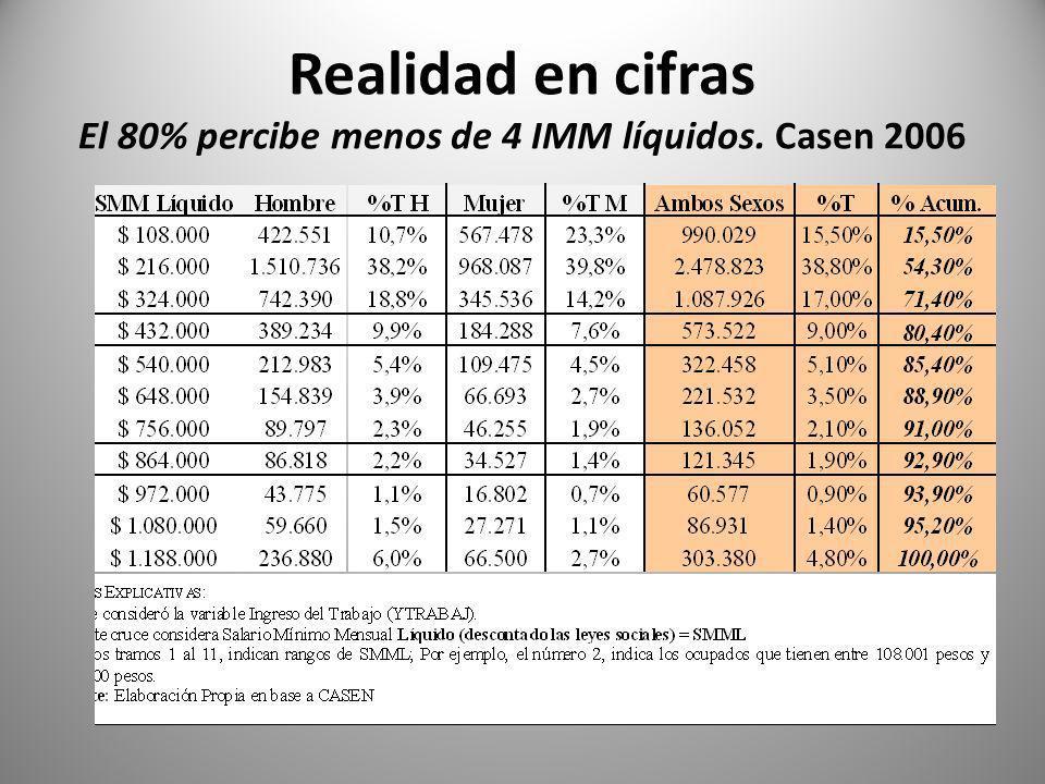 Realidad en cifras El 80% percibe menos de 4 IMM líquidos. Casen 2006