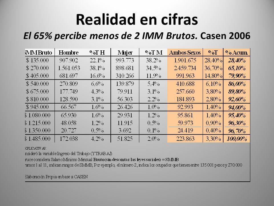Realidad en cifras El 65% percibe menos de 2 IMM Brutos. Casen 2006