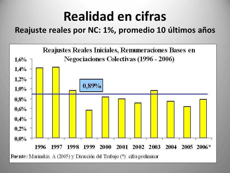 Realidad en cifras Reajuste reales por NC: 1%, promedio 10 últimos años