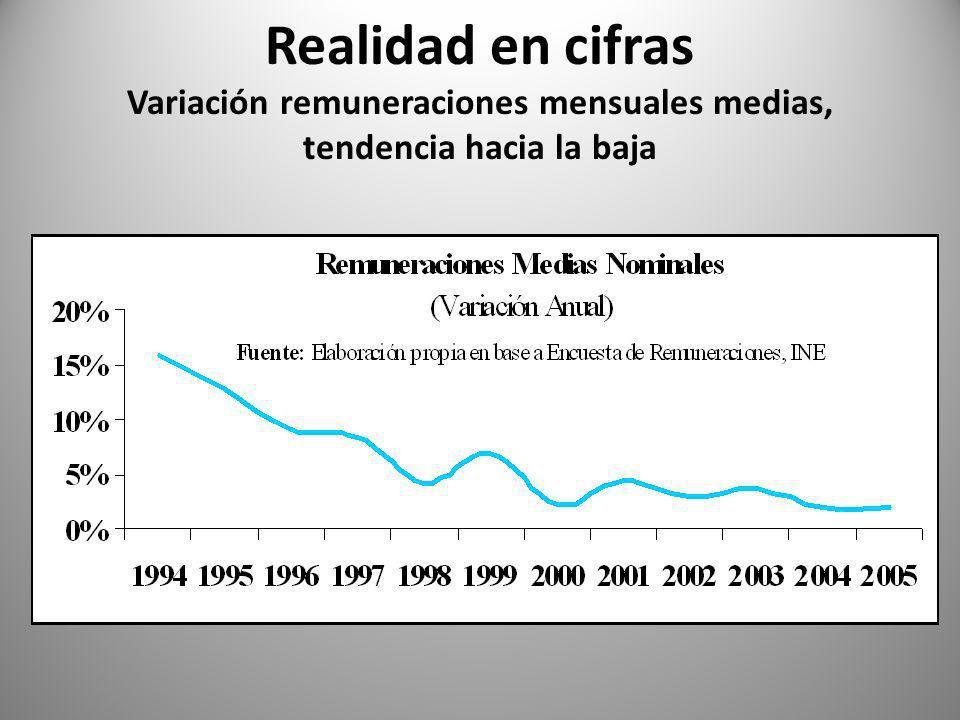 Realidad en cifras Variación remuneraciones mensuales medias, tendencia hacia la baja