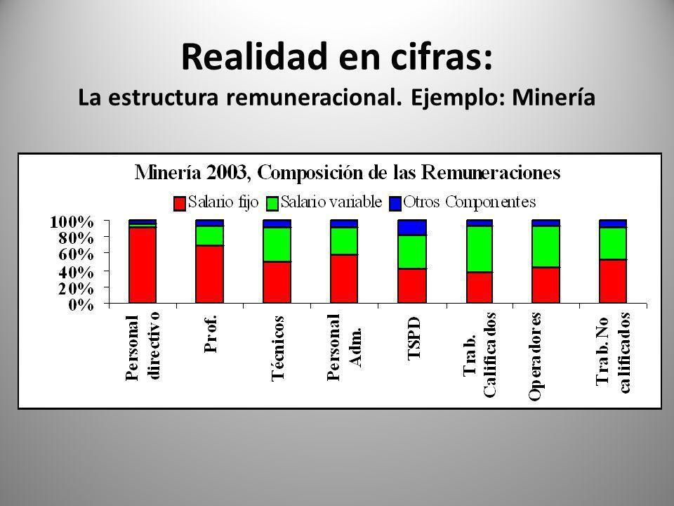 Realidad en cifras: La estructura remuneracional. Ejemplo: Minería