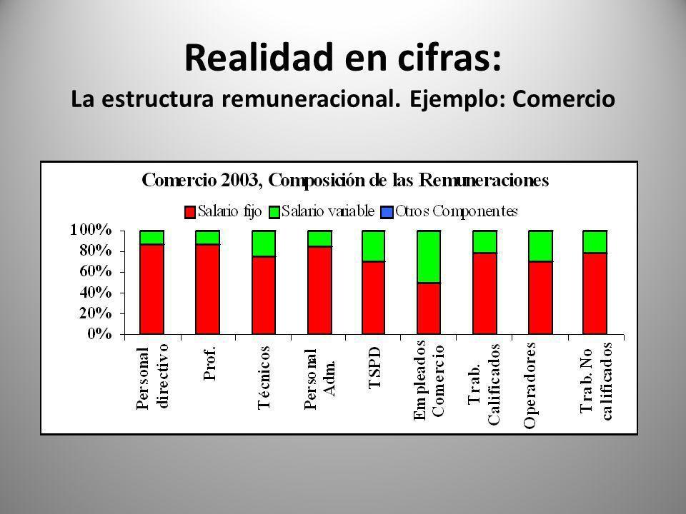 Realidad en cifras: La estructura remuneracional. Ejemplo: Comercio