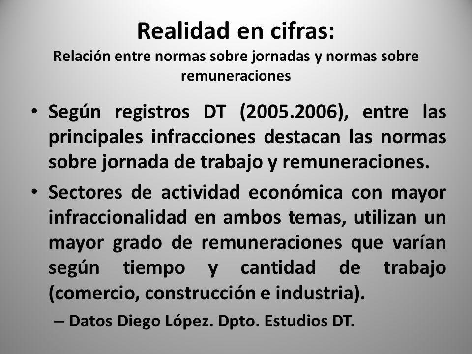Realidad en cifras: Relación entre normas sobre jornadas y normas sobre remuneraciones Según registros DT (2005.2006), entre las principales infracciones destacan las normas sobre jornada de trabajo y remuneraciones.