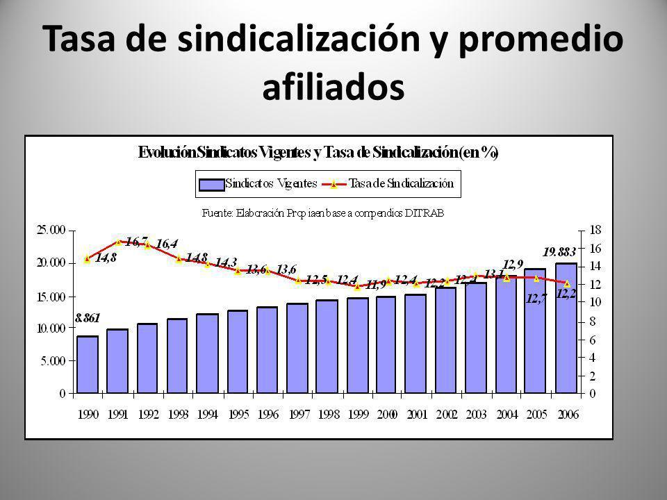 Tasa de sindicalización y promedio afiliados