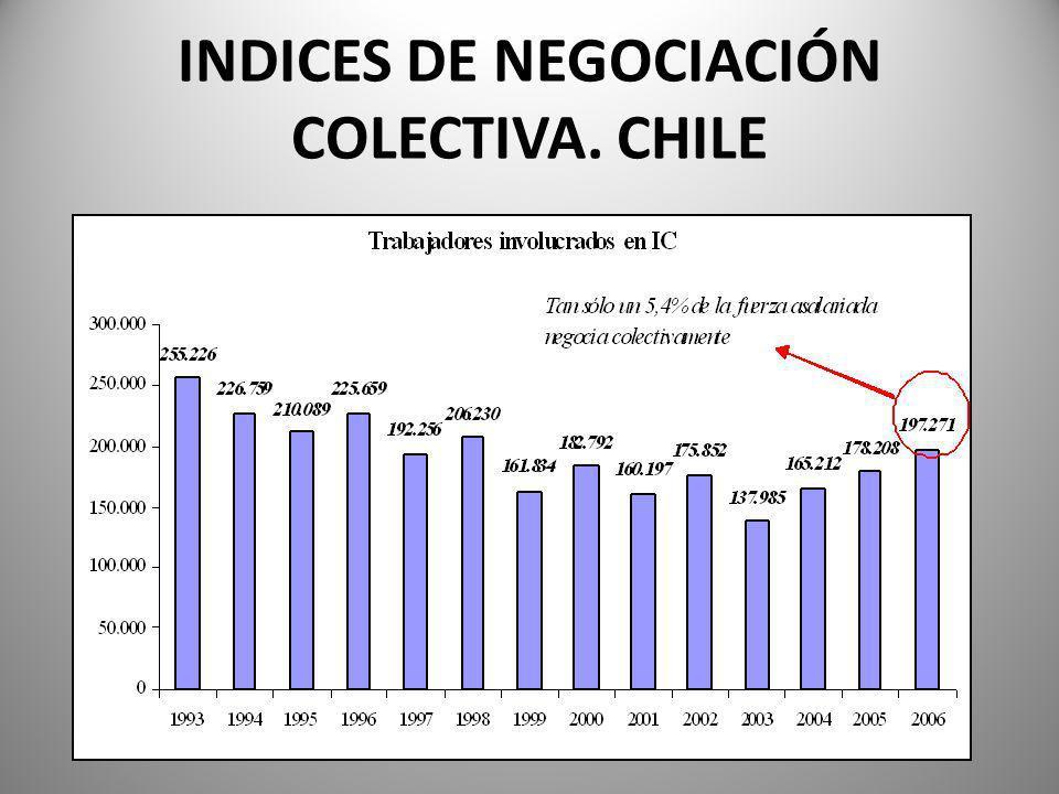 INDICES DE NEGOCIACIÓN COLECTIVA. CHILE