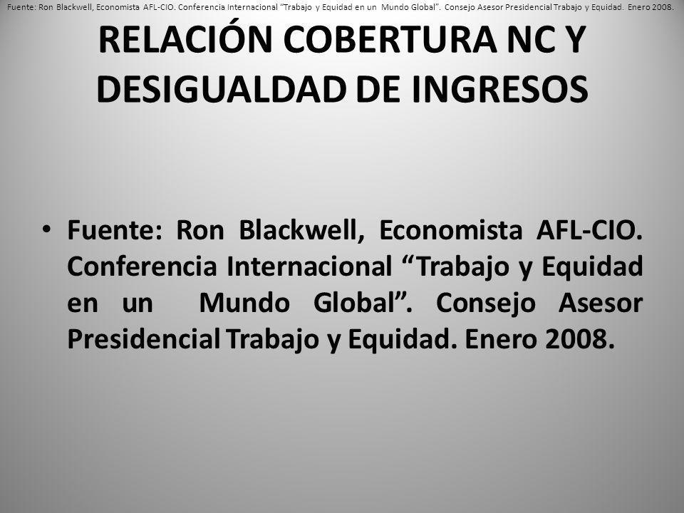 RELACIÓN COBERTURA NC Y DESIGUALDAD DE INGRESOS Fuente: Ron Blackwell, Economista AFL-CIO.