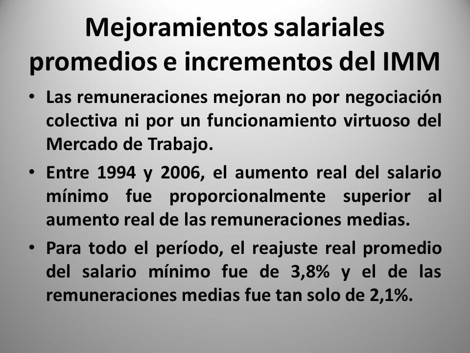 Mejoramientos salariales promedios e incrementos del IMM Las remuneraciones mejoran no por negociación colectiva ni por un funcionamiento virtuoso del Mercado de Trabajo.