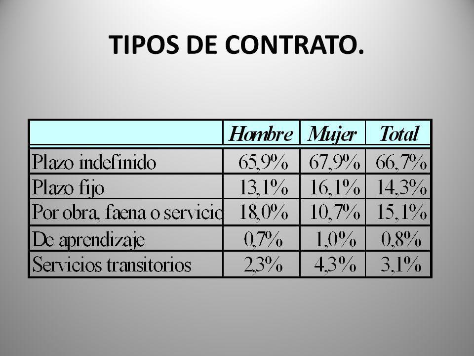 TIPOS DE CONTRATO.