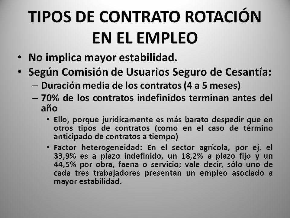 TIPOS DE CONTRATO ROTACIÓN EN EL EMPLEO No implica mayor estabilidad.