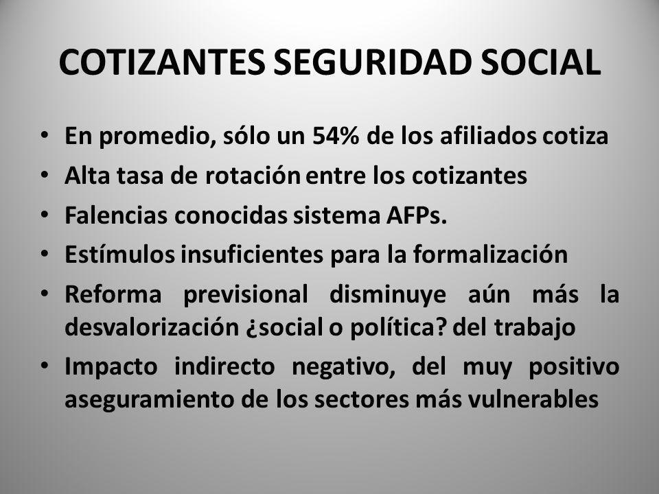 COTIZANTES SEGURIDAD SOCIAL En promedio, sólo un 54% de los afiliados cotiza Alta tasa de rotación entre los cotizantes Falencias conocidas sistema AFPs.