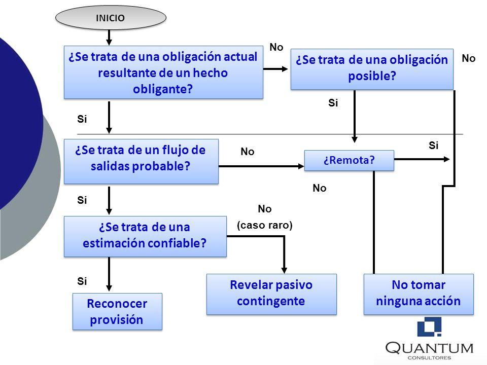 APÉNDICE B GUÍA DE IMPLEMENTACIÓN Árbol de decisiones El siguiente árbol de decisiones resume los principales requisitos para el reconocimiento de las