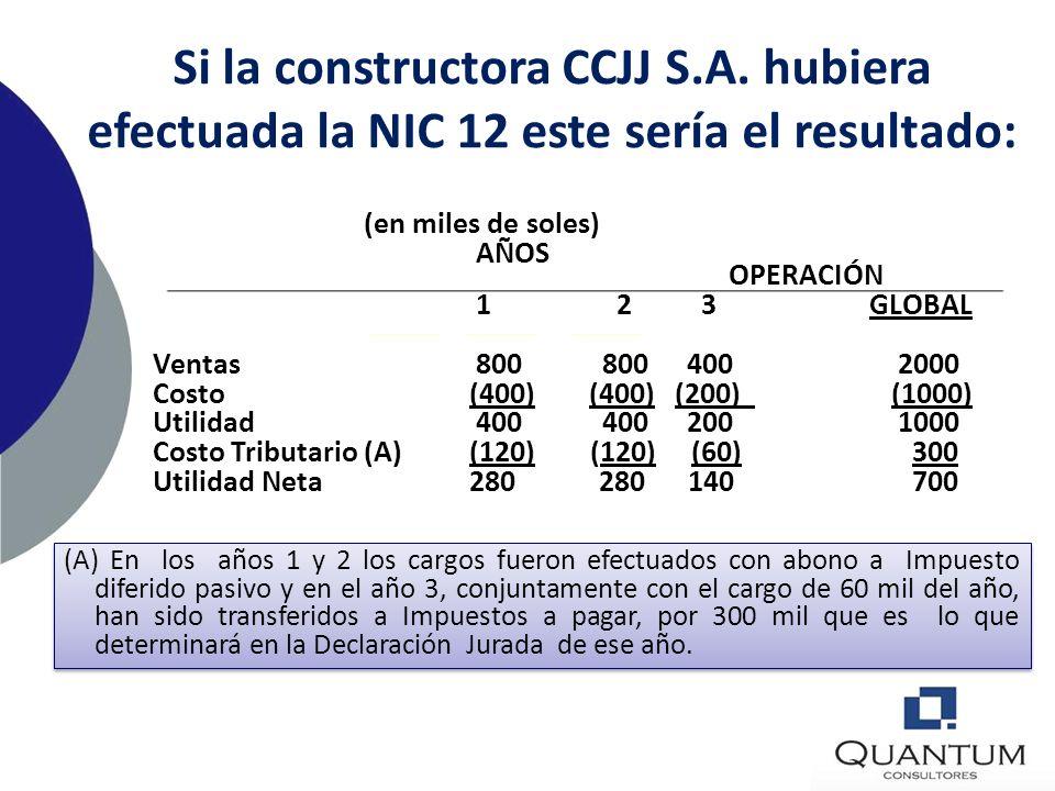 La constructora no aplicó la NIC 12 y este fue el resultado: (en miles de soles) AÑOS OPERACIÓN 1 2 3 GLOBAL Ventas 800 800 400 2000 Costo (400) (400)