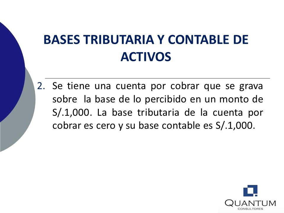 BASES TRIBUTARIA Y CONTABLE DE ACTIVOS EJEMPLOS (ambientado de NIC 12, ¶ 7) 1.Una máquina tiene un valor bruto de S/. 1,000 admitido para fines tribut