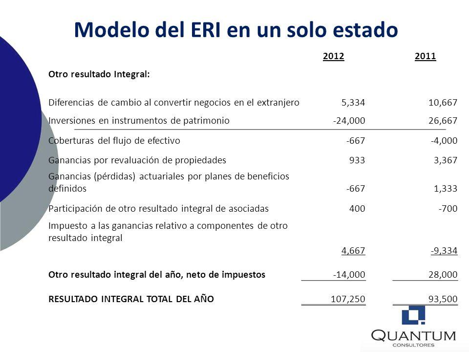 Modelo del ERI en un estado financiero Grupo XYZ- Estado del resultado para el año que termina el 31 de diciembre de 2012 (en miles de unidades moneta