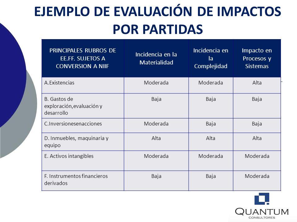 PARTE 1PARTE 2PARTE 3 FASE 1: Diagnóstico Conceptual e identificación de políticas contables NIIF aplicables. FASE 2: Diseño de Componentes para Aplic