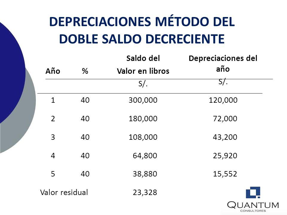 DEPRECIACIONES MÉTODO DEL SALDO DECRECIENTE Un activo que cuesta S/.300,000 tiene una vida útil estimada de 5 años. Utilizando el saldo doble decrecie
