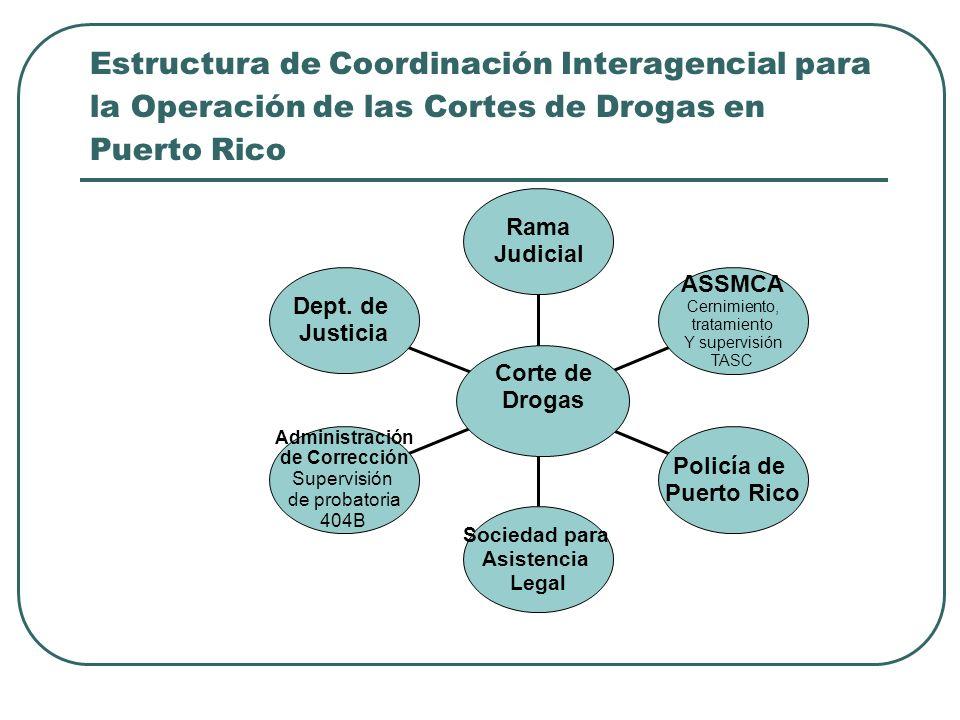 Estructura de Coordinación Interagencial para la Operación de las Cortes de Drogas en Puerto Rico Dept. de Justicia Administración de Corrección Super