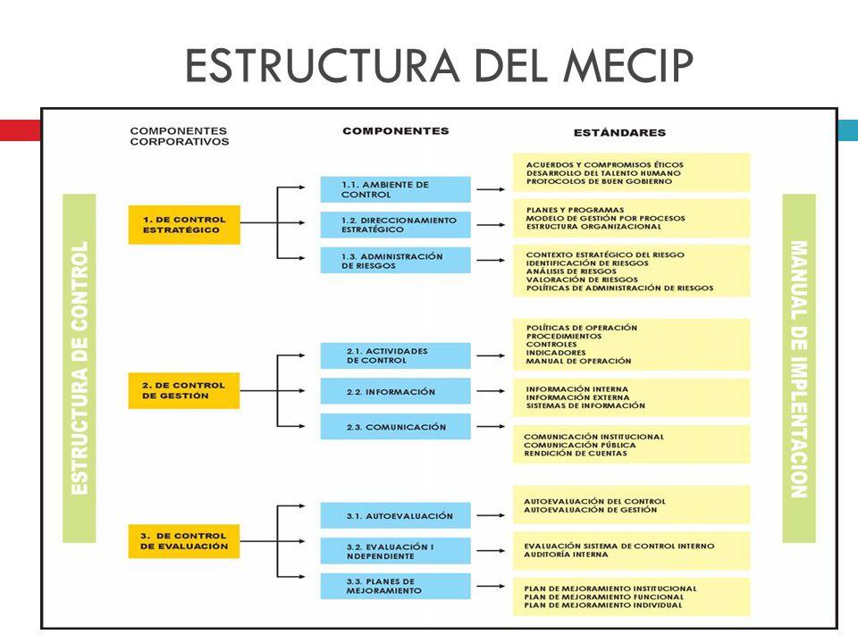 ESTRUCTURA DEL MECIP