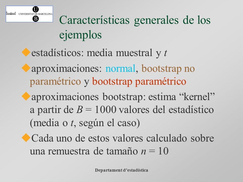 Departament destadística Características generales de los ejemplos estadísticos: media muestral y t aproximaciones: normal, bootstrap no paramétrico y