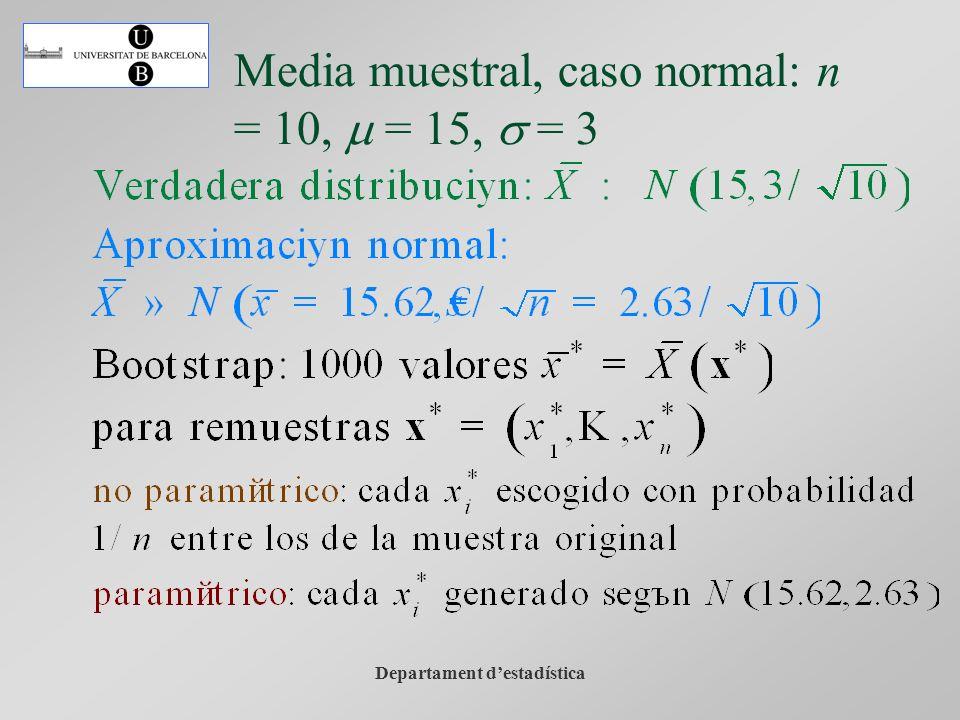 Departament destadística Media muestral, caso normal: n = 10, m = 15, s = 3