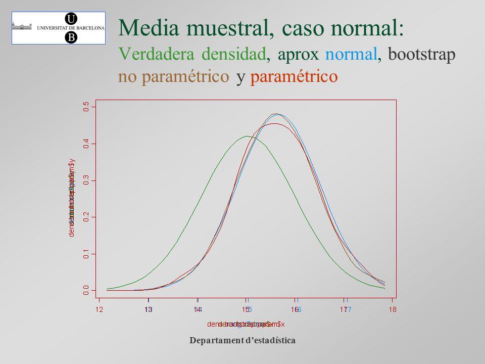 Departament destadística Media muestral, caso normal: Verdadera densidad, aprox normal, bootstrap no paramétrico y paramétrico