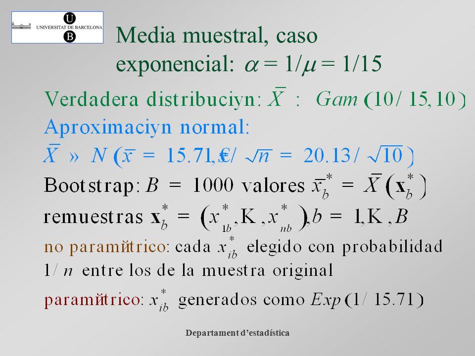 Departament destadística Media muestral, caso exponencial: a = 1/m = 1/15