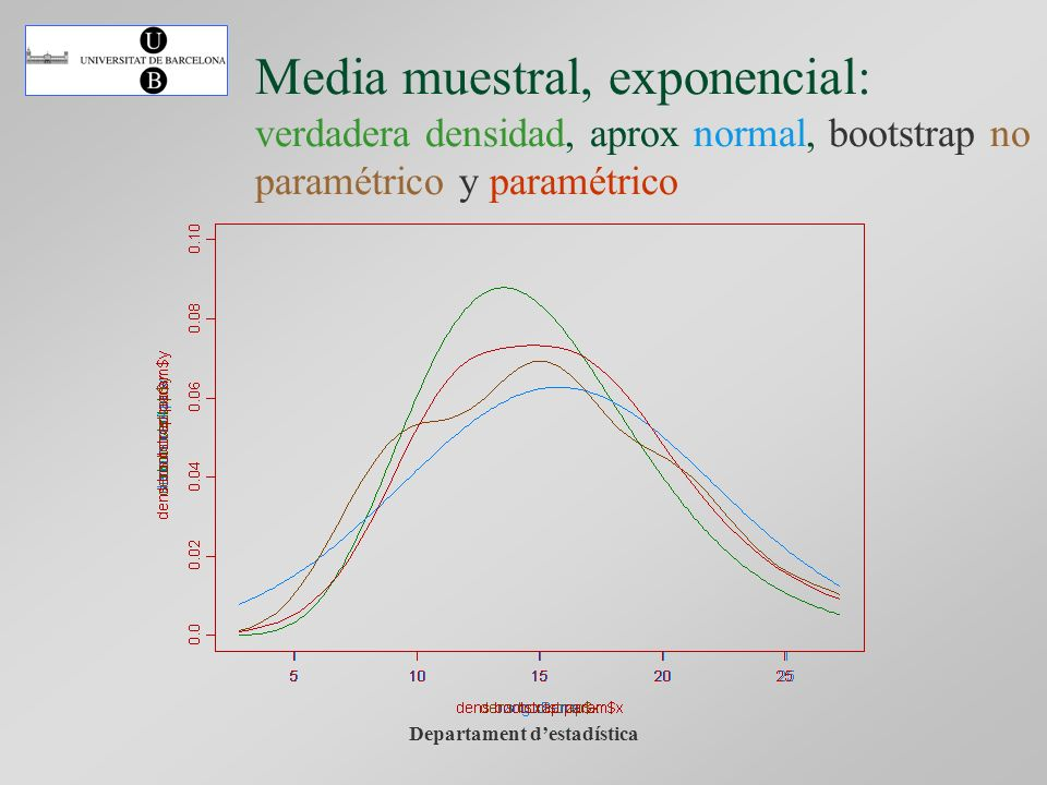 Departament destadística Media muestral, exponencial: verdadera densidad, aprox normal, bootstrap no paramétrico y paramétrico