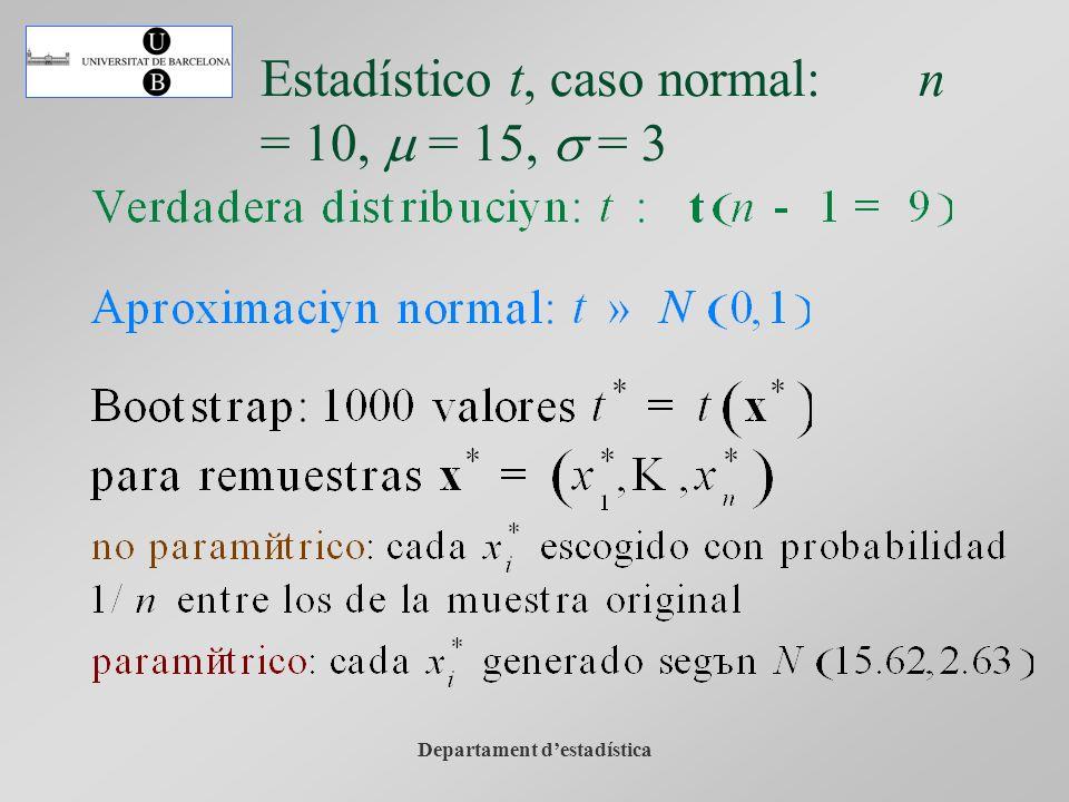 Departament destadística Estadístico t, caso normal: n = 10, m = 15, s = 3