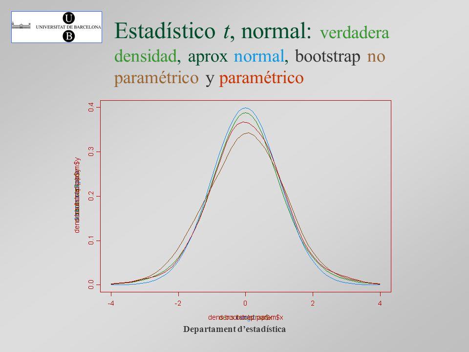 Departament destadística Estadístico t, normal: verdadera densidad, aprox normal, bootstrap no paramétrico y paramétrico