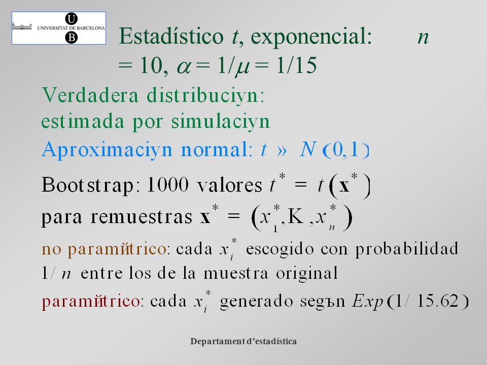 Departament destadística Estadístico t, exponencial: n = 10, a = 1/m = 1/15