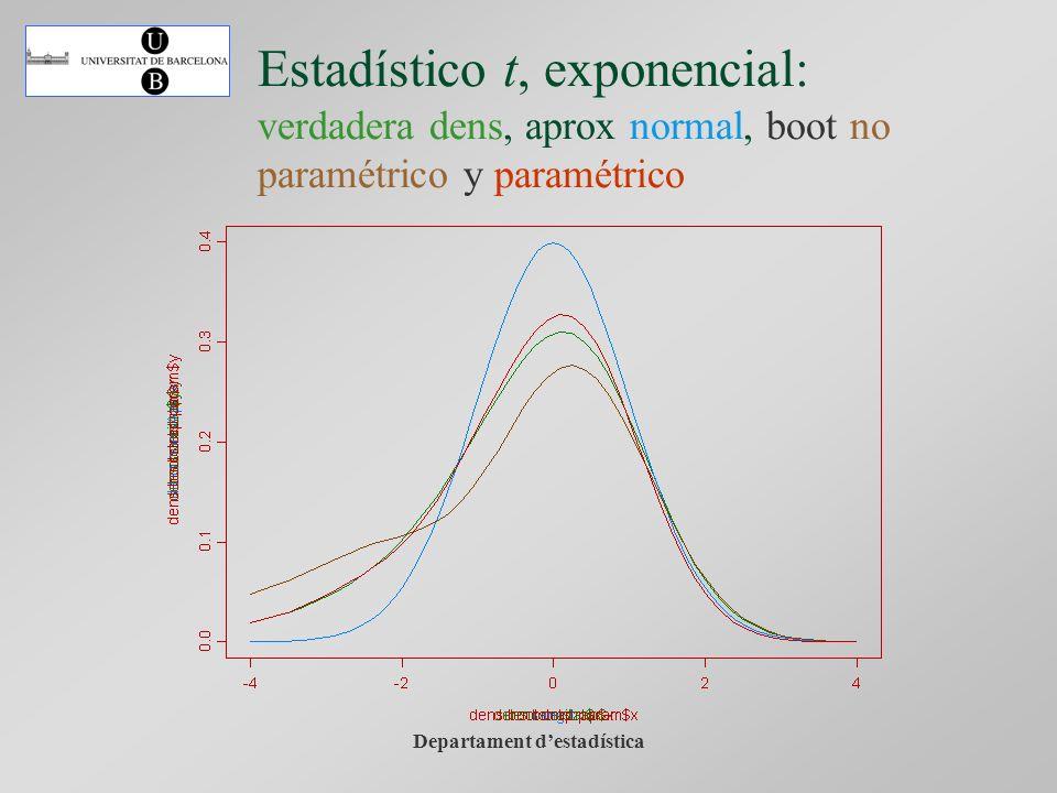 Departament destadística Estadístico t, exponencial: verdadera dens, aprox normal, boot no paramétrico y paramétrico