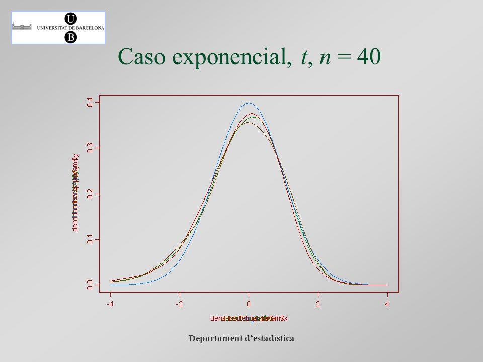Departament destadística Caso exponencial, t, n = 40
