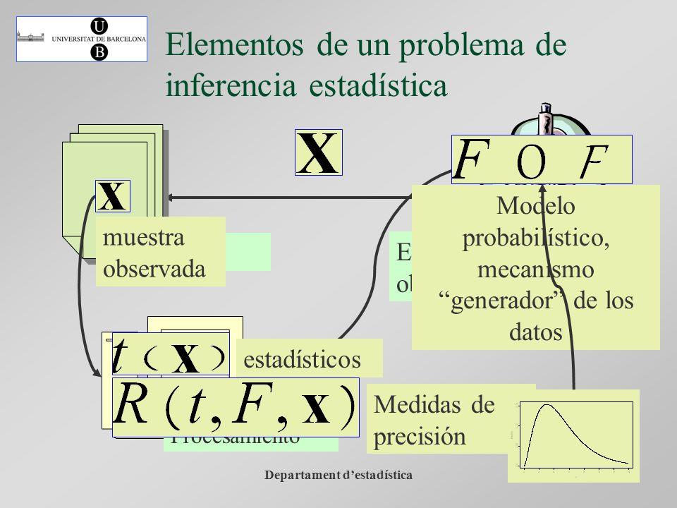 Departament destadística Procesamiento Elementos de un problema de inferencia estadística los datos muestra observada estadísticosMedidas de precisión