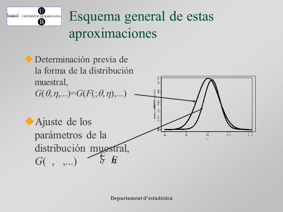Departament destadística Esquema general de estas aproximaciones Determinación previa de la forma de la distribución muestral, G(q,,...)=G(F(;q, ),...