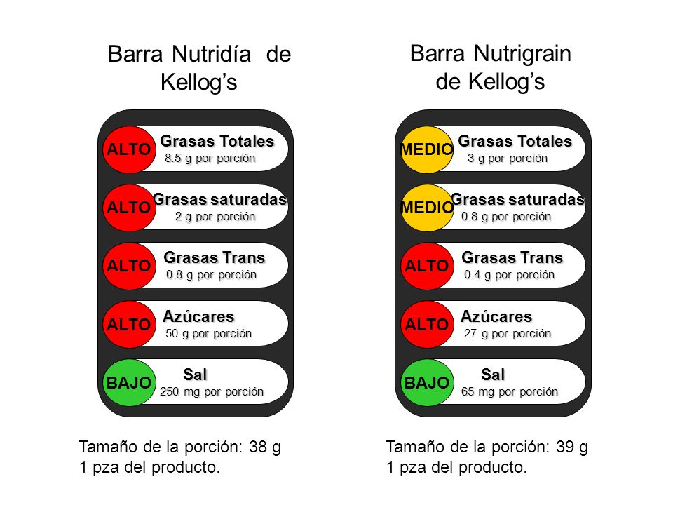 Barra Nutrigrain de Kellogs Barra Nutridía de Kellogs Grasas Totales 8.5 g por porción Grasas saturadas 2 g por porción 2 g por porción Grasas Trans G