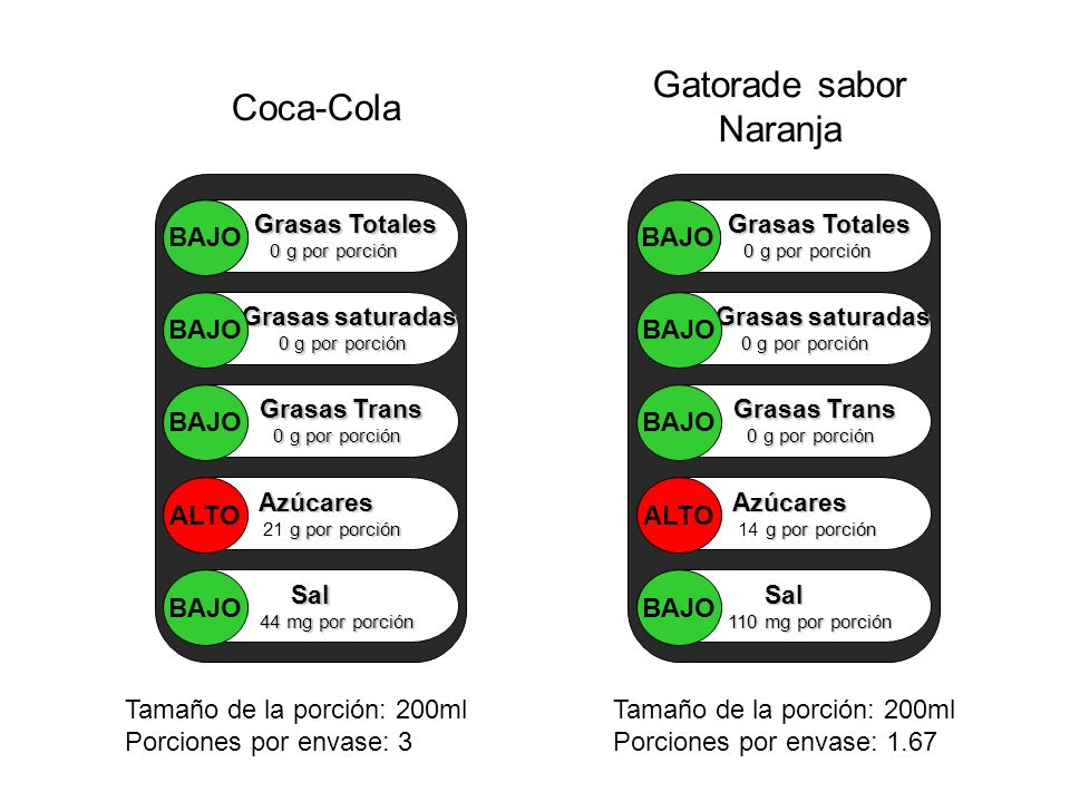 Gatorade sabor Naranja Coca-Cola Grasas Totales 0 g por porción Grasas saturadas 0 g por porción 0 g por porción Grasas Trans Grasas Trans 0 g por por