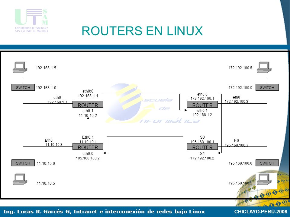 CHICLAYO-PERÚ-2008 Ing. Lucas R. Garcés G, Intranet e interconexión de redes bajo Linux Interconexión de redes Para que la configuración de las interf