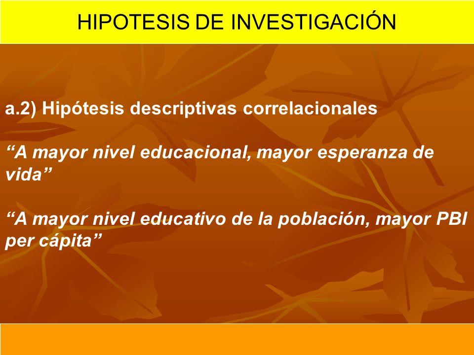a.2) Hipótesis descriptivas correlacionales A mayor nivel educacional, mayor esperanza de vida A mayor nivel educativo de la población, mayor PBI per cápita HIPOTESIS DE INVESTIGACIÓN