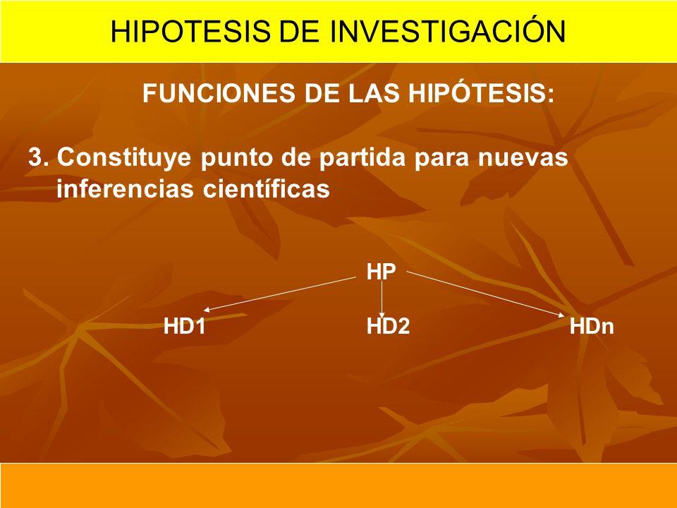 FUNCIONES DE LAS HIPÓTESIS: 3. Constituye punto de partida para nuevas inferencias científicas HP HD1HD2HDn HIPOTESIS DE INVESTIGACIÓN