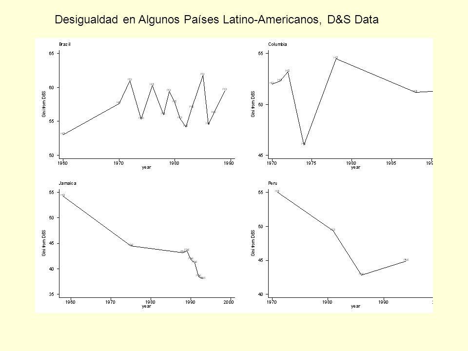 Desigualdad en Algunos Países Latino-Americanos, D&S Data
