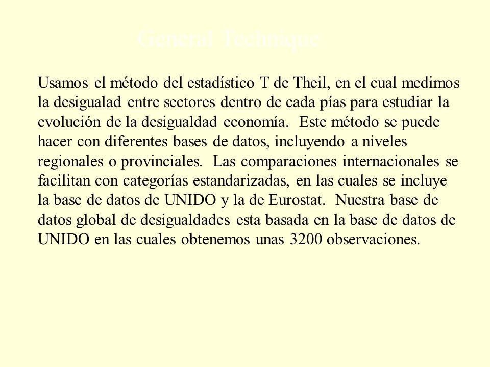 Usamos el método del estadístico T de Theil, en el cual medimos la desigualad entre sectores dentro de cada pías para estudiar la evolución de la desigualdad economía.
