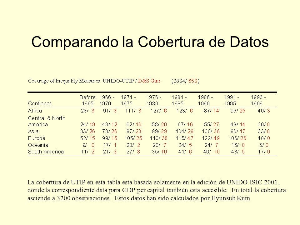 Comparando la Cobertura de Datos La cobertura de UTIP en esta tabla esta basada solamente en la edición de UNIDO ISIC 2001, donde la correspondiente data para GDP per capital también esta accesible.