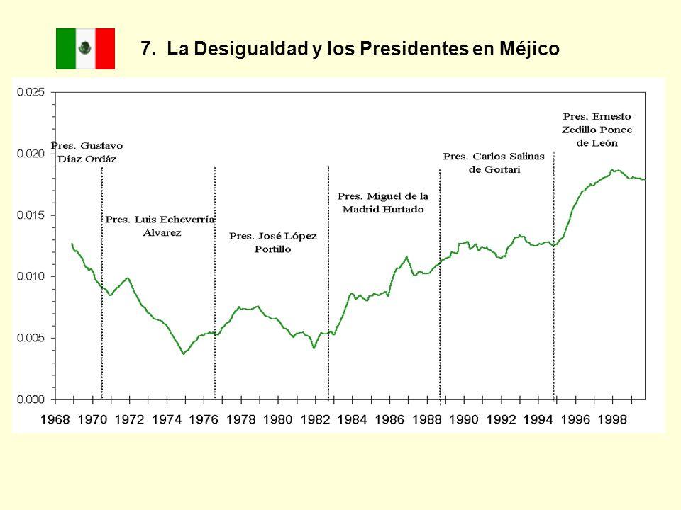 7. La Desigualdad y los Presidentes en Méjico