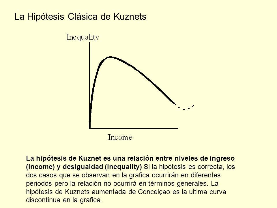 La Hipótesis Clásica de Kuznets La hipótesis de Kuznet es una relación entre niveles de ingreso (Income) y desigualdad (Inequality) Si la hipótesis es correcta, los dos casos que se observan en la grafica ocurrirán en diferentes periodos pero la relación no ocurrirá en términos generales.