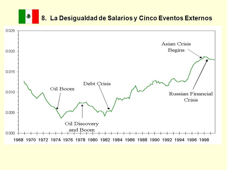 8. La Desigualdad de Salarios y Cinco Eventos Externos