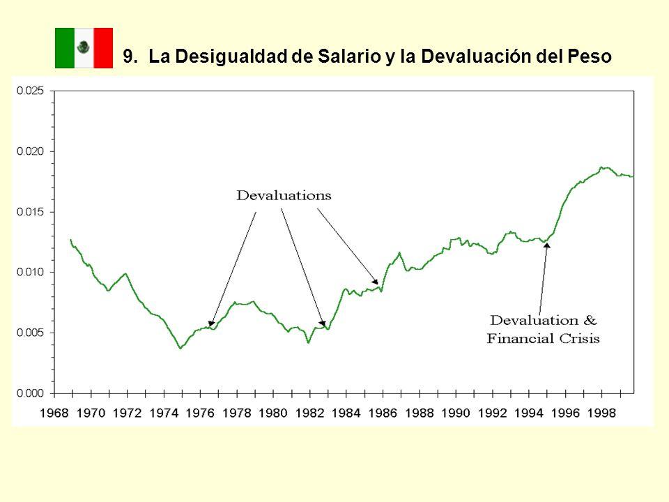 9. La Desigualdad de Salario y la Devaluación del Peso