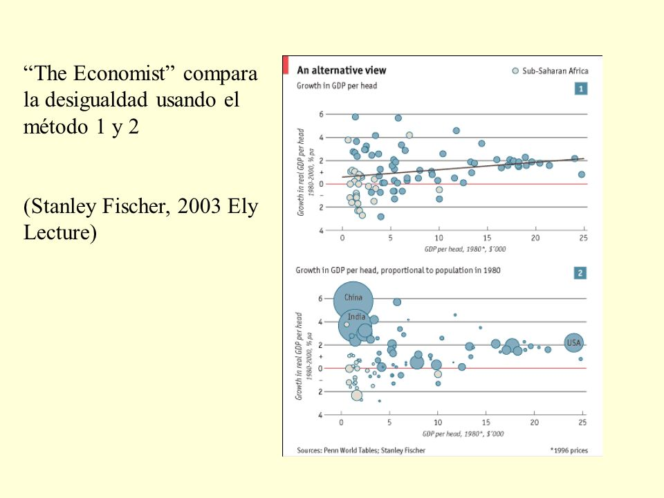 The Economist compara la desigualdad usando el método 1 y 2 (Stanley Fischer, 2003 Ely Lecture)