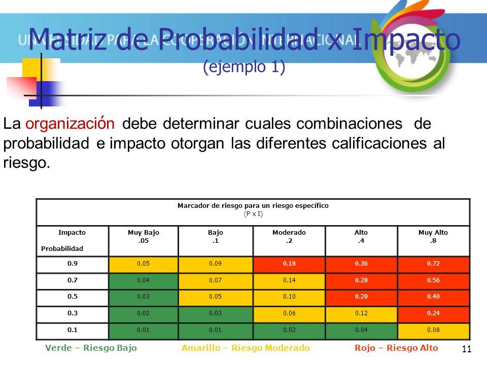 11 Matriz de Probabilidad x Impacto (ejemplo 1) La organizaci ó n debe determinar cuales combinaciones de probabilidad e impacto otorgan las diferente