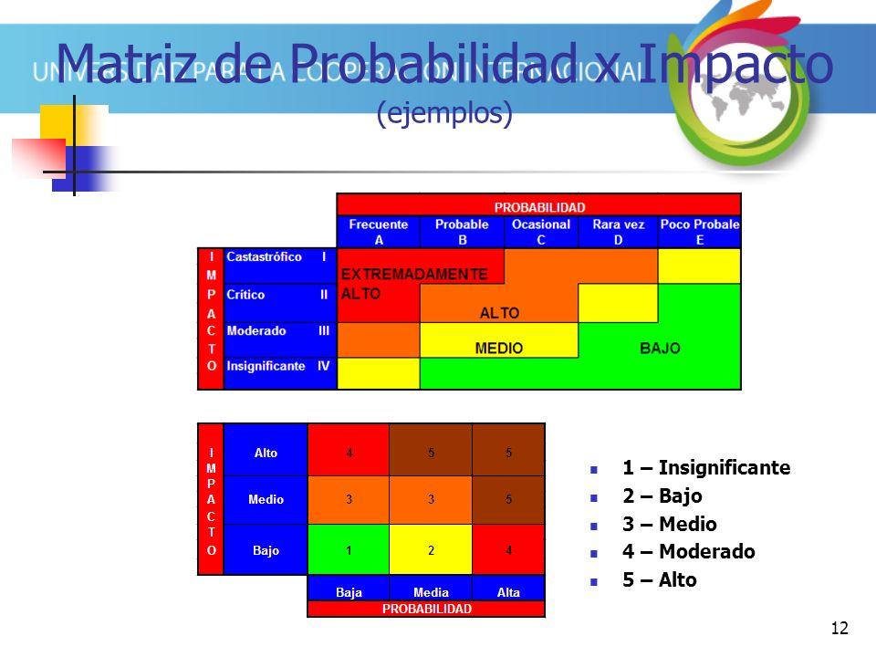 12 Matriz de Probabilidad x Impacto (ejemplos) 1 – Insignificante 2 – Bajo 3 – Medio 4 – Moderado 5 – Alto
