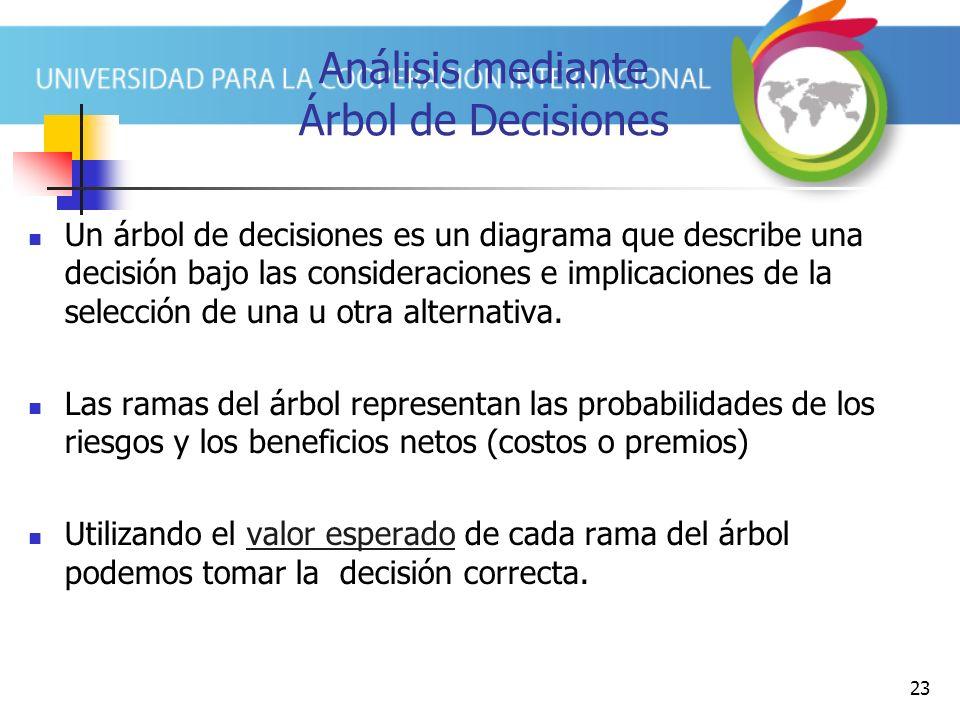 23 Análisis mediante Árbol de Decisiones Un árbol de decisiones es un diagrama que describe una decisión bajo las consideraciones e implicaciones de l